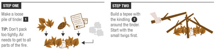 Step one and two instructions for building a campfire