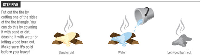 Step five instructions for building a campfire