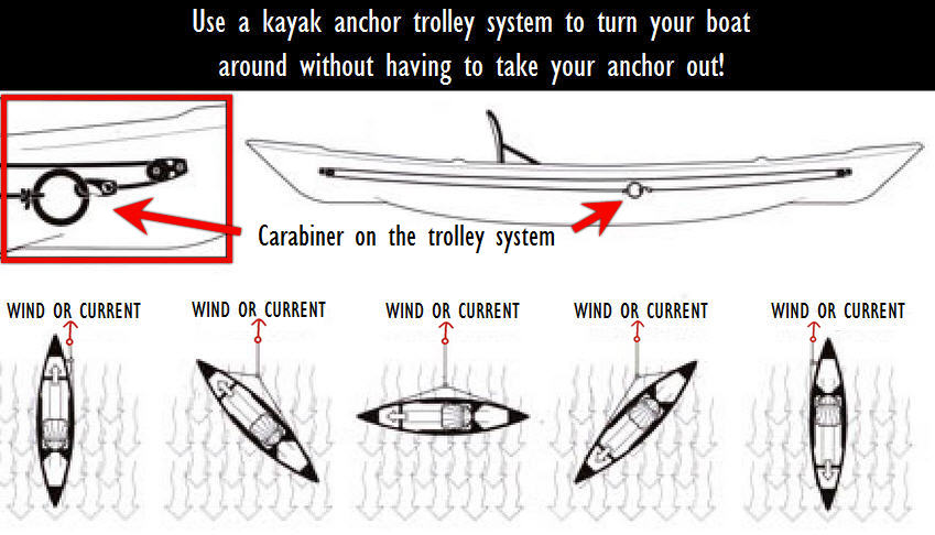 Anchor Trolley System for Kayaking - Do I Need One? | Bass