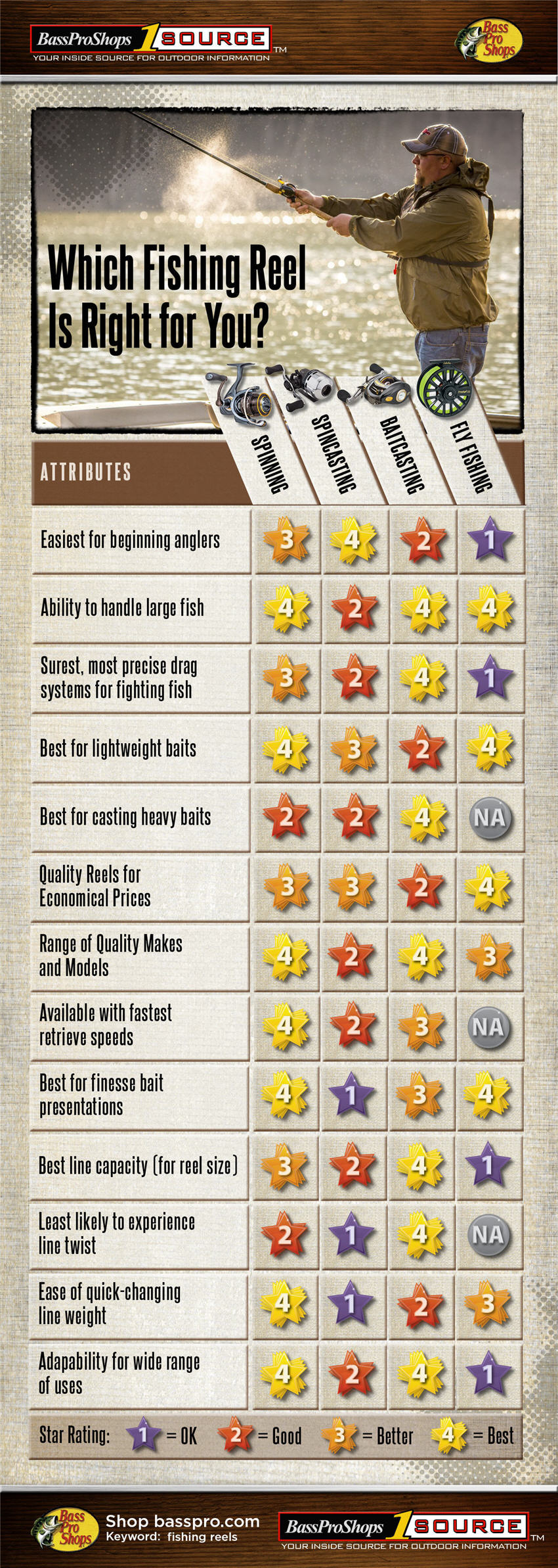 "4 Fishing reels rated ""ok, good, better, best"" by attributes infographic"