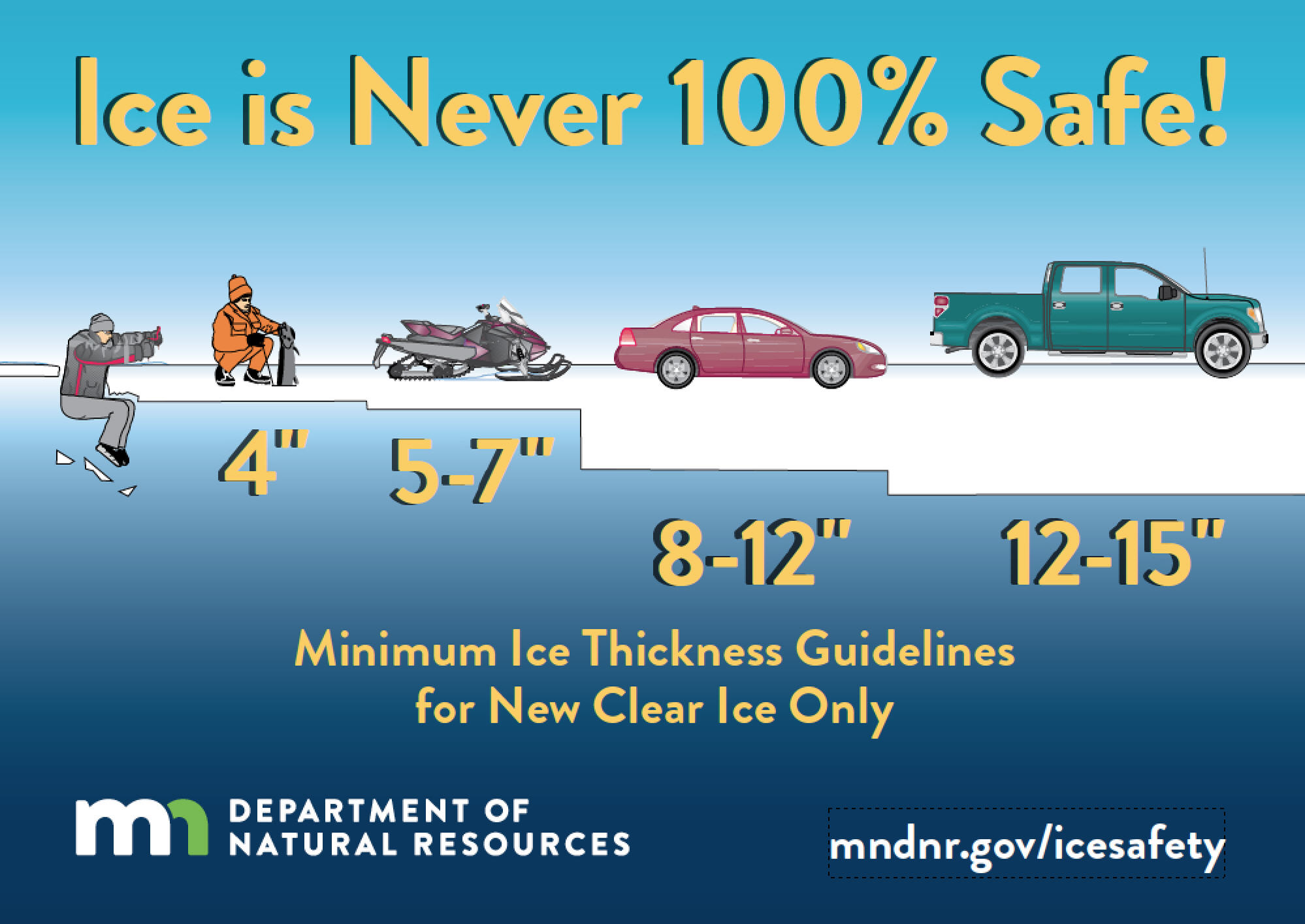 Ice thickness guidelines for new clear ice only from Minnesota Department of Natural Resources