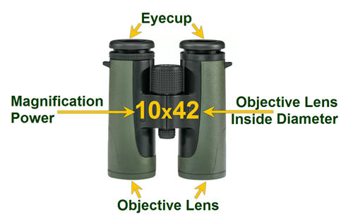 binocular power numbers