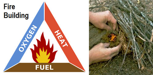 The three pillars for fire building, oxygen, heat and fuel