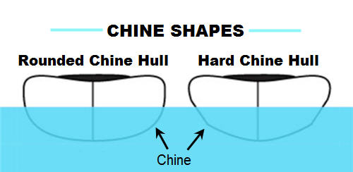 Kayak chine hull shapes
