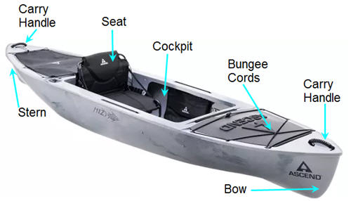 Parts of a kayak