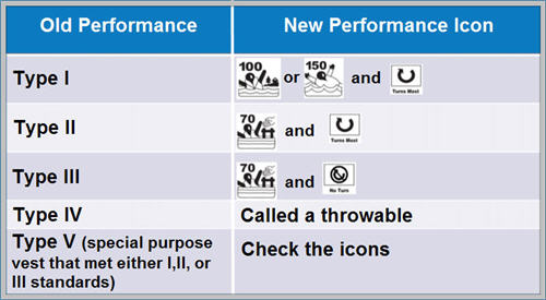Life jacket old and new performance chart identifiers