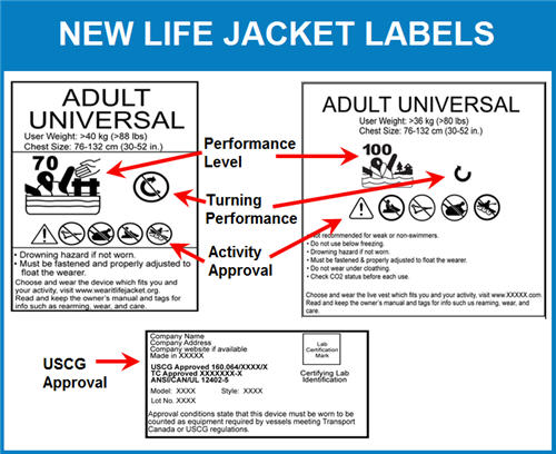 New Life Jacket Labels