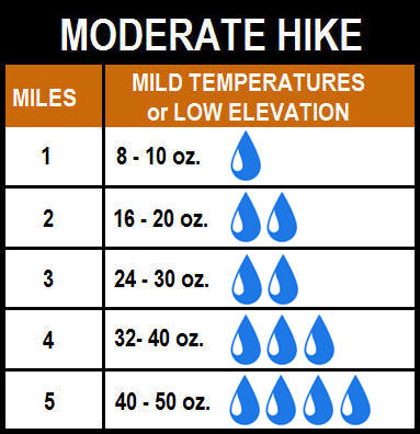 Suggested amount of water to bring on a moderate hike up to 5 miles
