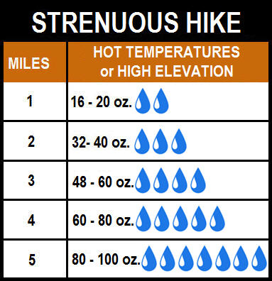 Suggested amount of water to bring on a strenuous hike up to 5 miles.