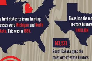 News & Tips: The United States of Hunting (infographic)...